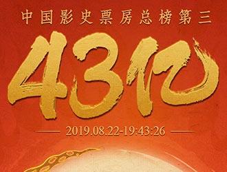 《哪吒》成为全球单一市场票房最高动画电影