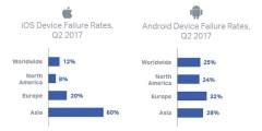 亚洲市场iPhone的故障率竟然高达60%,安卓仅有28%