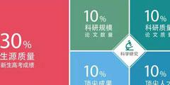 2018中国最好大学排名出炉 清华比北大得分高这么多!