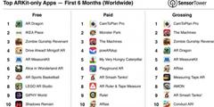 苹果应用商店内AR应用下载量突破1300万次 游戏为主