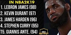 《NBA2K19》能力值曝光詹皇98第一 首发勇士最强
