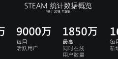 Steam2018回顾:月活9000万 将透露Steam中国细节!
