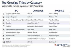 多部ca88亚洲城娱乐表现一般!一月全球数字游戏市场收入简报