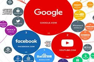 全球百大流量网站榜单:搜索引擎依旧独占鳌头 !