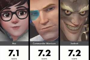 AI为《守望先锋》英雄颜值排序:狂鼠颜值竟这么高!