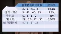 《中国式家长》特长获取概率视频介绍