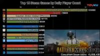 【游侠网】2015-2018年Steam游戏玩家数量排名变化