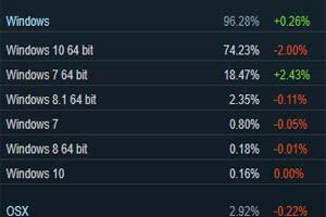 Steam用户操作系统11月数据出炉!Win7占比不降反升