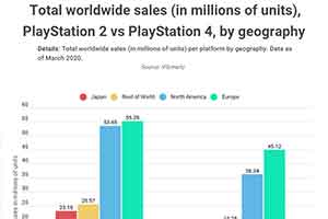 全球主机销量榜:PS2稳居第一 欧美贡献主要销量