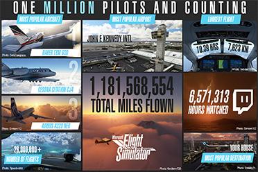 《微软飞行模拟》玩家数超100万 飞行里程超10亿英里