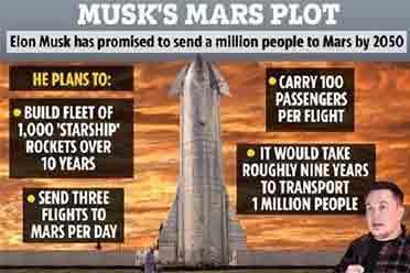商业航空还不够 马斯克:2024送人上火星 2050建城市