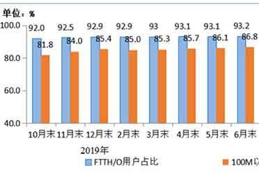 工信部:移动电话总用户突破16亿户 5G占比不足2成