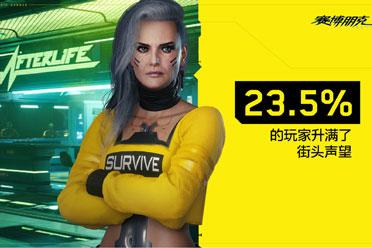 23.5%玩家升满街头声望《赛博朋克2077》要扩建来生?