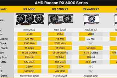 AMD RX 6600 XT下月上市:消息称售价定位4000元