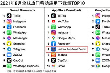 国家反诈中心App登上全球移动应用下载榜 有你一份吗?