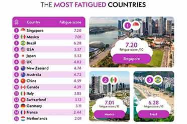 全球疲�诔潭扰琶�:新加坡�{超高生活�奏,超中日�n!