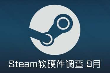 Steam 9月�硬件�{查:1050ti占比重回第二!1650第3