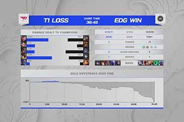 《LOL》S11小组赛第二日:燃起银龙战魂 EDG战胜SKT