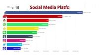 全球最受欢迎10大社交平台