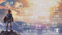 【游侠网】《塞尔达传说:荒野之息》评分